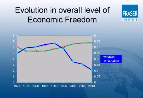 EFW Economic Freedom(1)