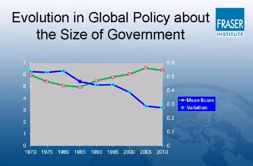 EFW Size of Government