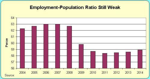 Emplyment Population Ratio