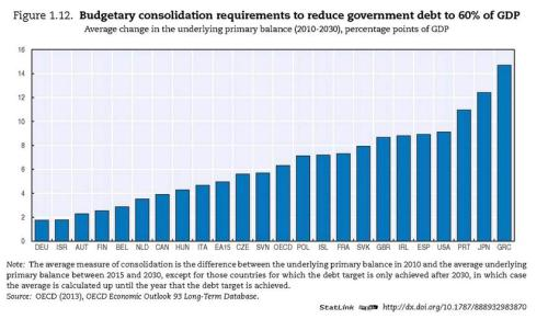 OECD Fiscal Consolidation