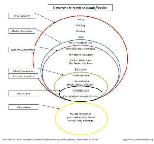 Philosophical Circles