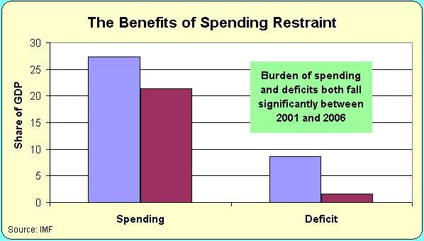 Taiwan Fiscal Restraint Benefits