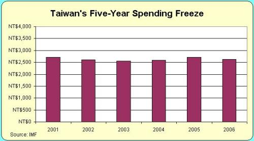 Taiwan Spending Freeze