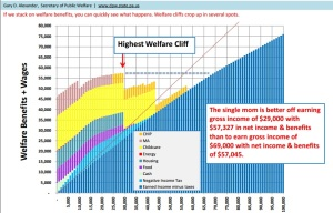 Welfare Cliff