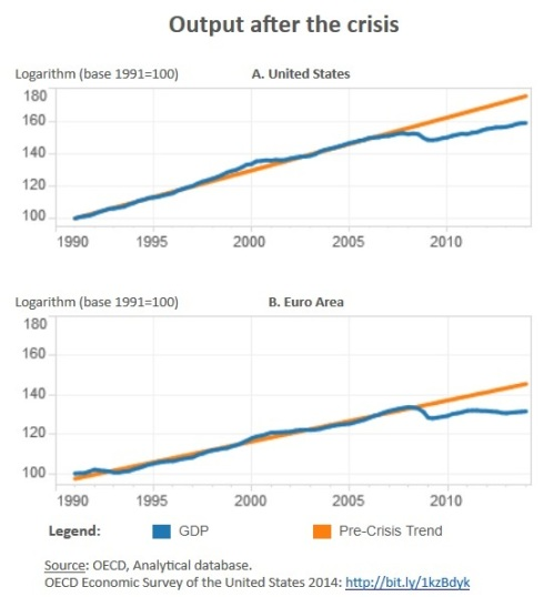 Dismal European Economy