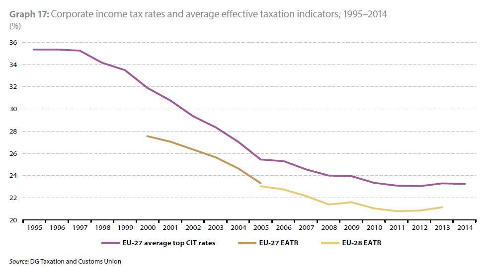 EU Report Corporate Income Tax