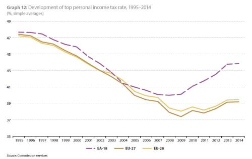 EU Report Personal Income Tax
