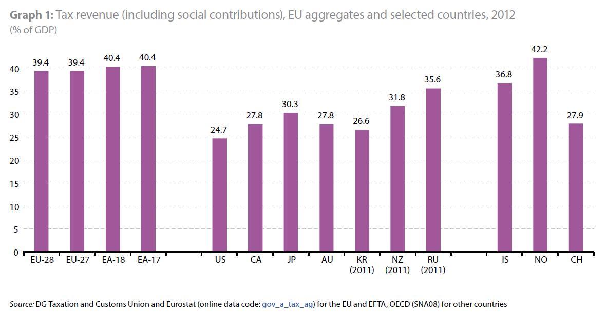 EU Report Total Tax