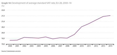EU Report VAT