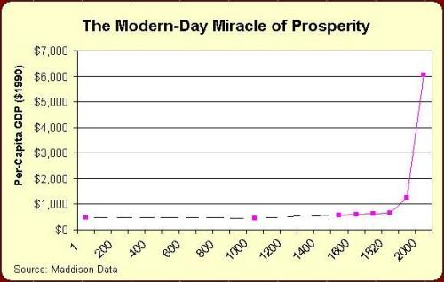 Modern Prosperity