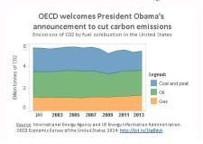 OECD Carbon Obama