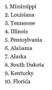 Most Corrupt States