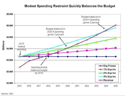 Balanced budget CBO Jan 2015