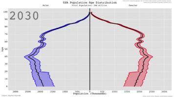 Demographic 2030